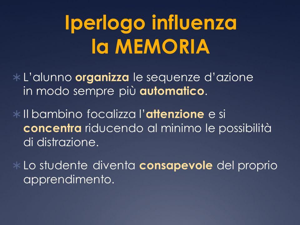 Iperlogo influenza la MEMORIA