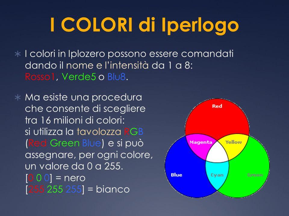 I COLORI di Iperlogo I colori in Iplozero possono essere comandati dando il nome e l'intensità da 1 a 8: Rosso1, Verde5 o Blu8.