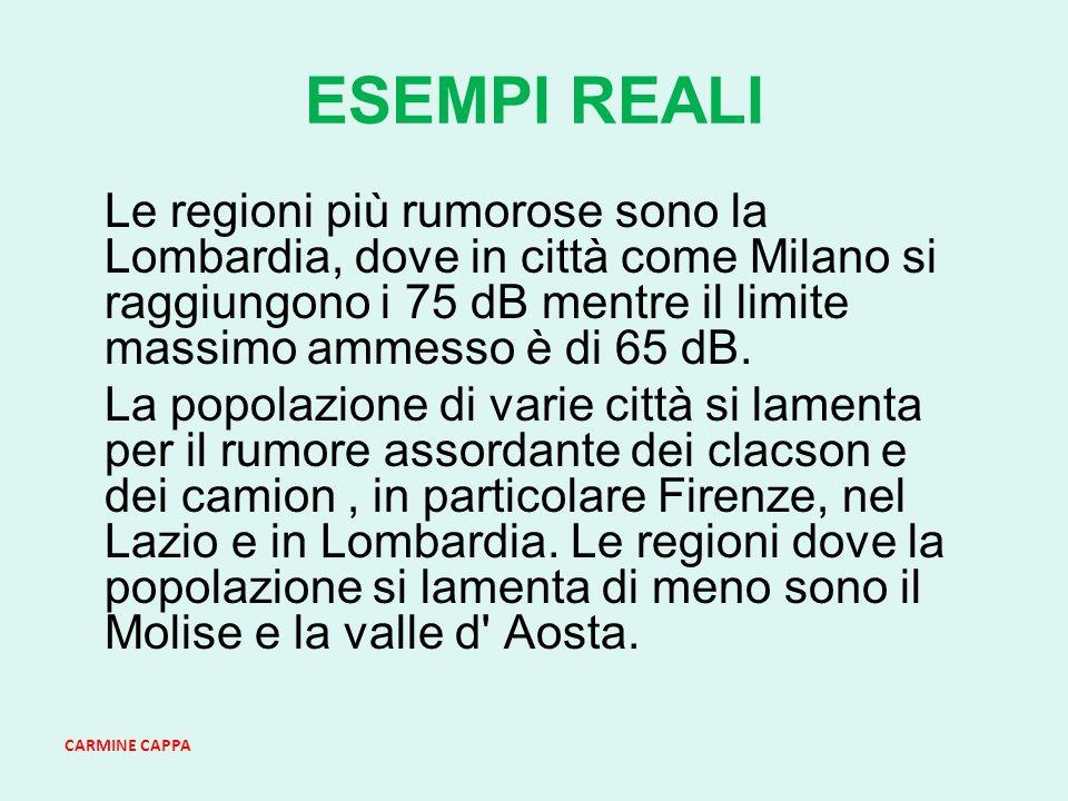 ESEMPI REALI Le regioni più rumorose sono la Lombardia, dove in città come Milano si raggiungono i 75 dB mentre il limite massimo ammesso è di 65 dB.