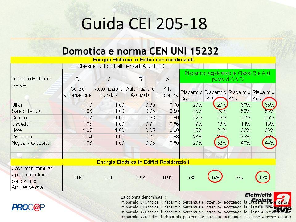 Guida CEI 205-18 Domotica e norma CEN UNI 15232