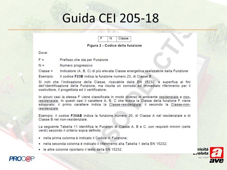 Guida CEI 205-18