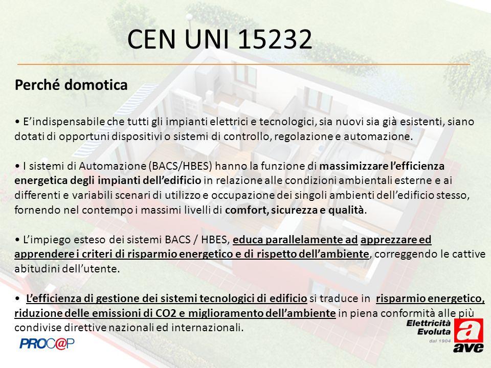 CEN UNI 15232 Perché domotica