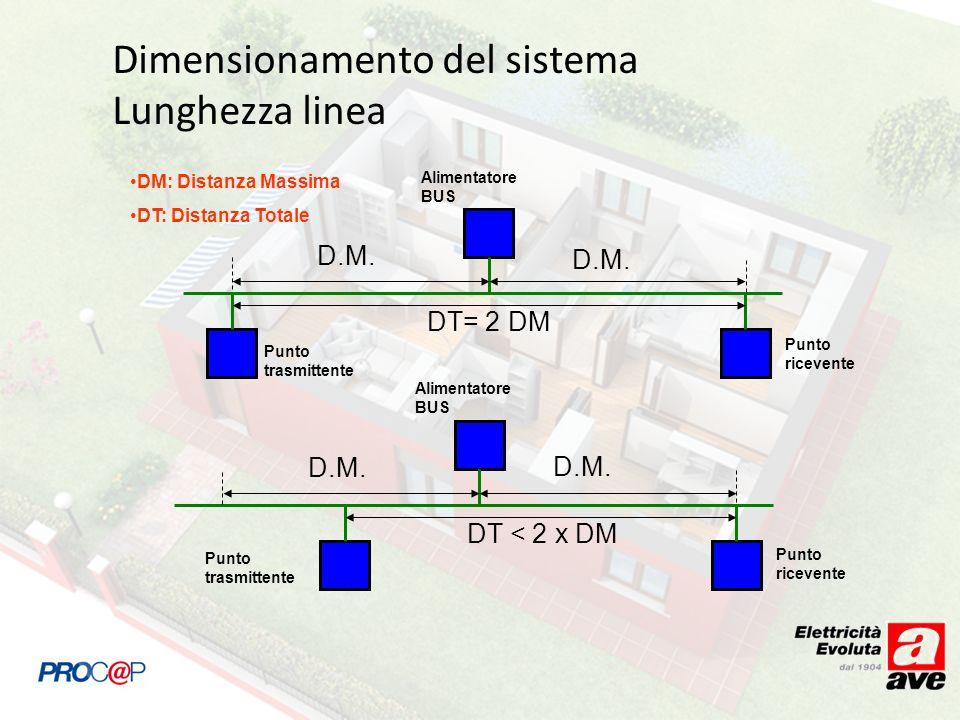 Dimensionamento del sistema Lunghezza linea