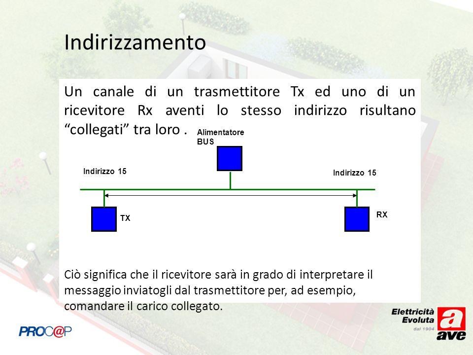 Indirizzamento Un canale di un trasmettitore Tx ed uno di un ricevitore Rx aventi lo stesso indirizzo risultano collegati tra loro .