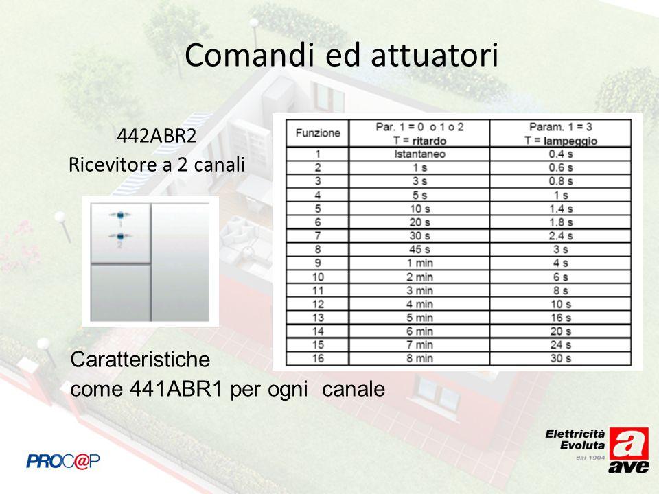 Comandi ed attuatori 442ABR2 Ricevitore a 2 canali Caratteristiche