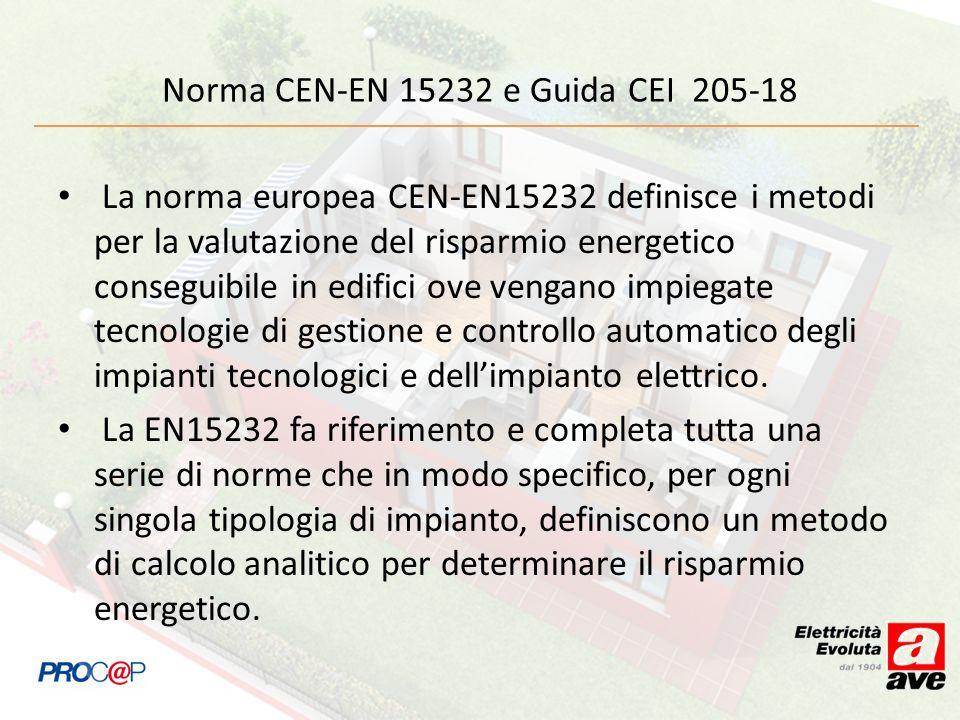Norma CEN-EN 15232 e Guida CEI 205-18