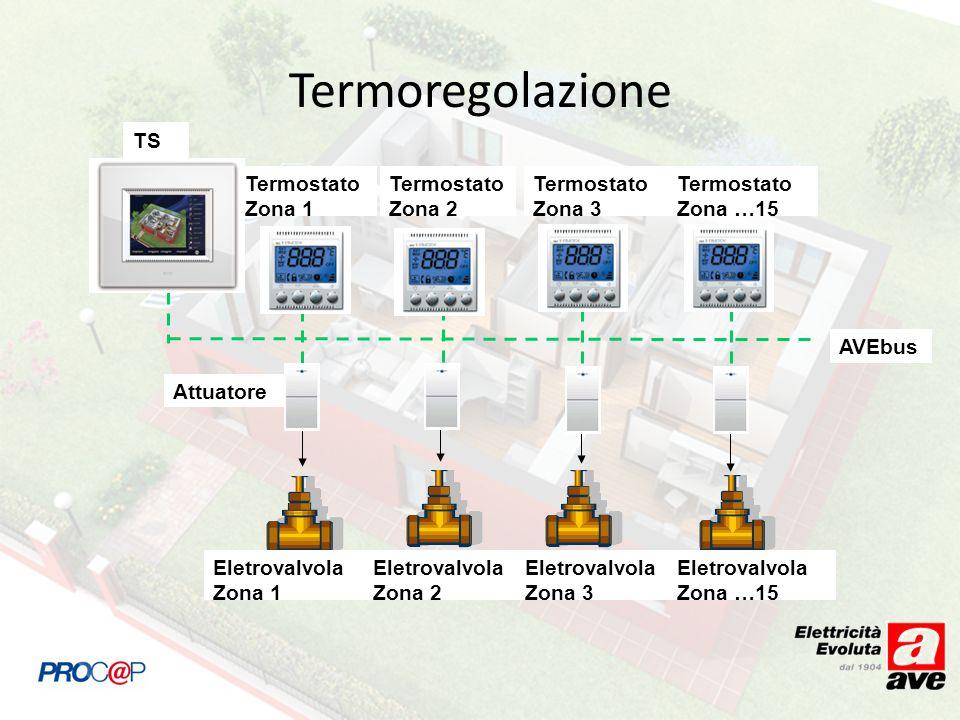 Termoregolazione TS Termostato Zona 1 Termostato Zona 2