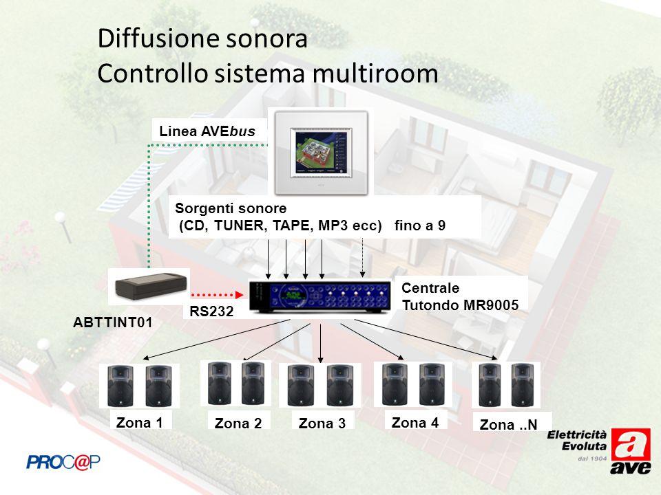 Diffusione sonora Controllo sistema multiroom
