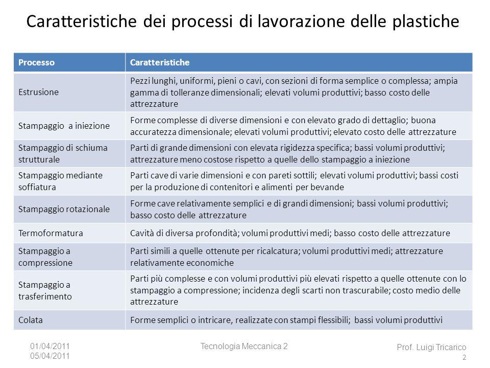 Caratteristiche dei processi di lavorazione delle plastiche