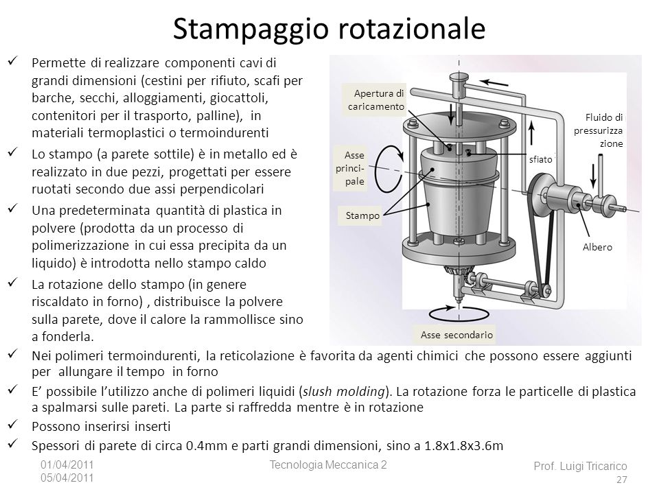 Stampaggio rotazionale