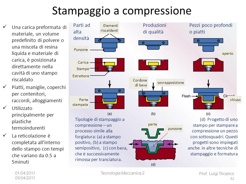 Stampaggio a compressione