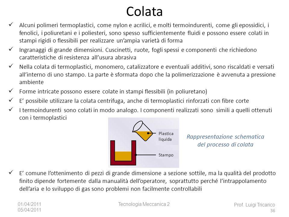 Rappresentazione schematica del processo di colata