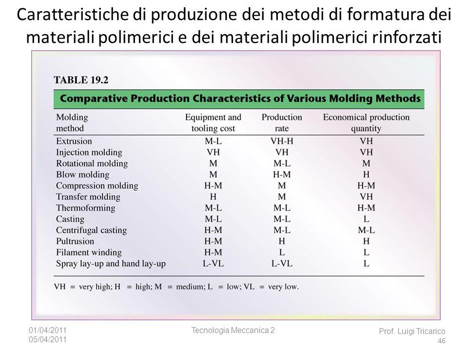 Caratteristiche di produzione dei metodi di formatura dei materiali polimerici e dei materiali polimerici rinforzati