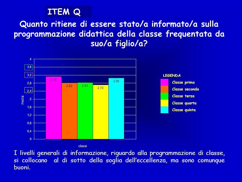 ITEM Q Quanto ritiene di essere stato/a informato/a sulla programmazione didattica della classe frequentata da suo/a figlio/a