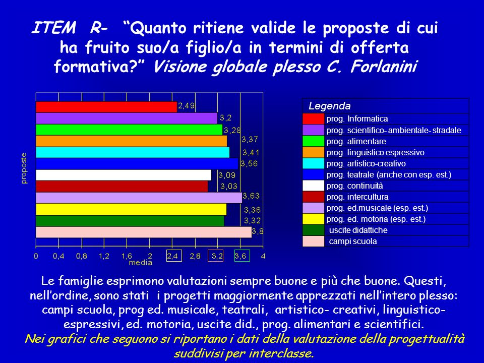ITEM R- Quanto ritiene valide le proposte di cui ha fruito suo/a figlio/a in termini di offerta formativa Visione globale plesso C. Forlanini