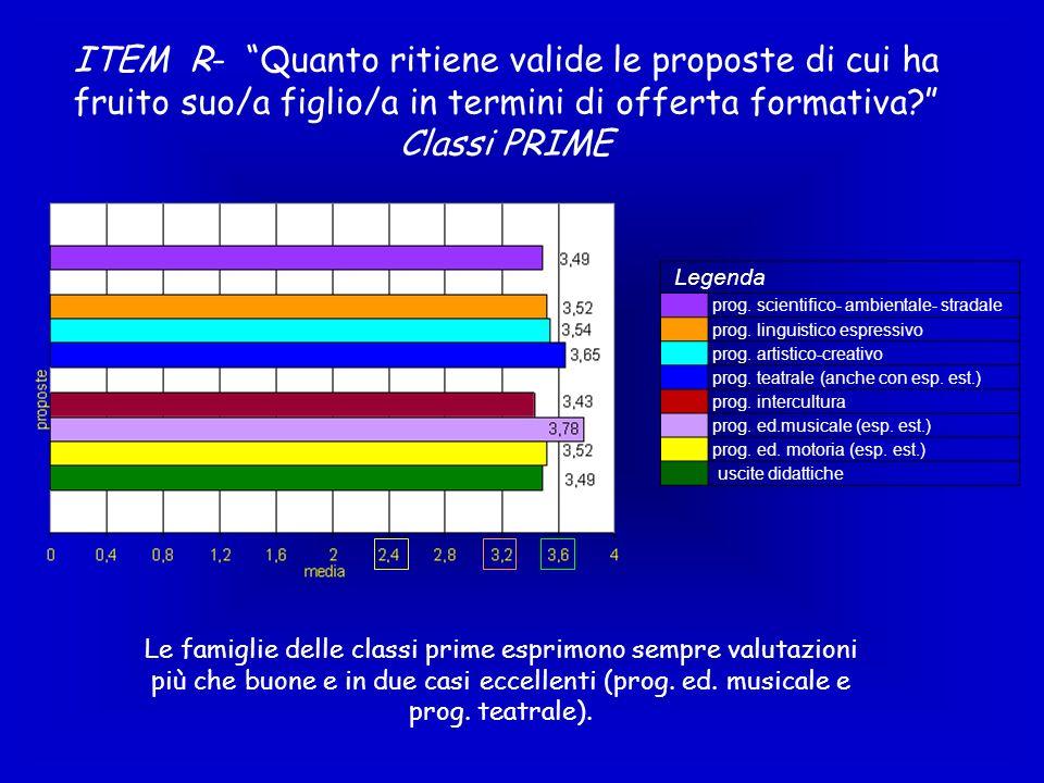 ITEM R- Quanto ritiene valide le proposte di cui ha fruito suo/a figlio/a in termini di offerta formativa Classi PRIME