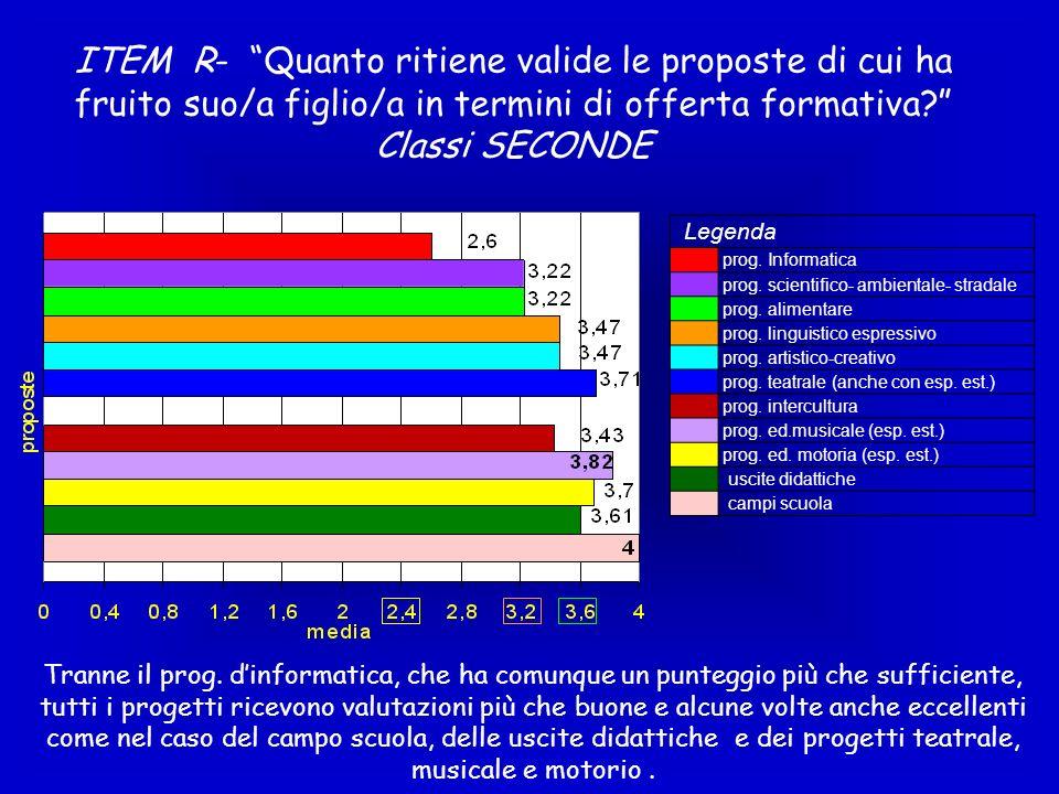 ITEM R- Quanto ritiene valide le proposte di cui ha fruito suo/a figlio/a in termini di offerta formativa Classi SECONDE