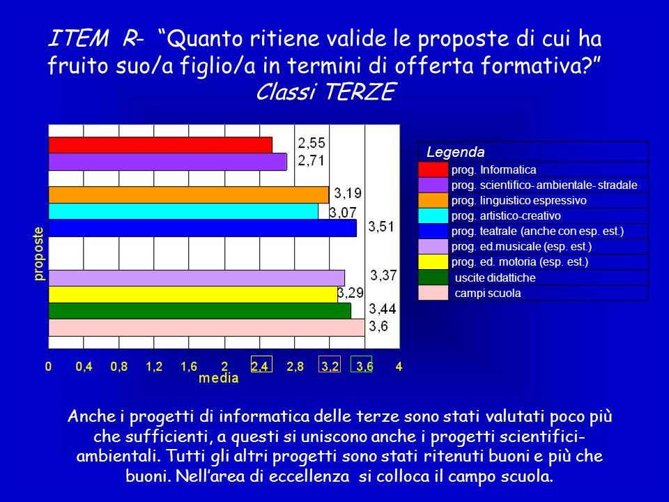 ITEM R- Quanto ritiene valide le proposte di cui ha fruito suo/a figlio/a in termini di offerta formativa Classi TERZE