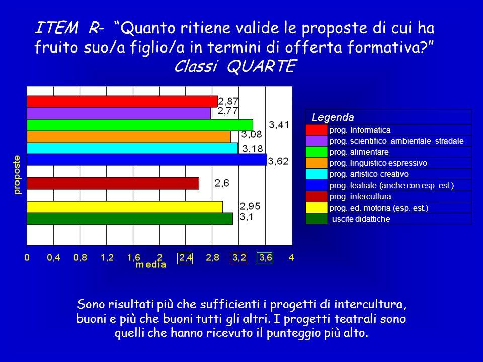 ITEM R- Quanto ritiene valide le proposte di cui ha fruito suo/a figlio/a in termini di offerta formativa Classi QUARTE