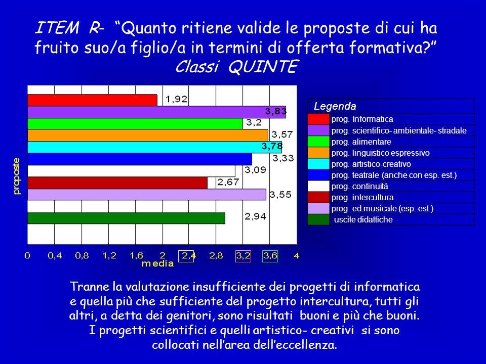 ITEM R- Quanto ritiene valide le proposte di cui ha fruito suo/a figlio/a in termini di offerta formativa Classi QUINTE
