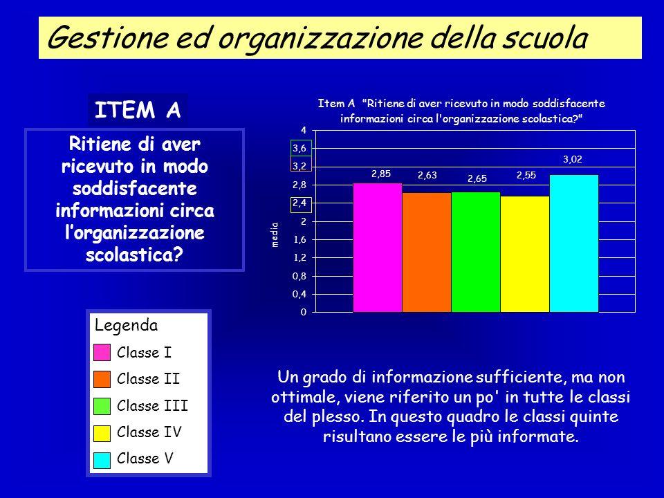 Gestione ed organizzazione della scuola