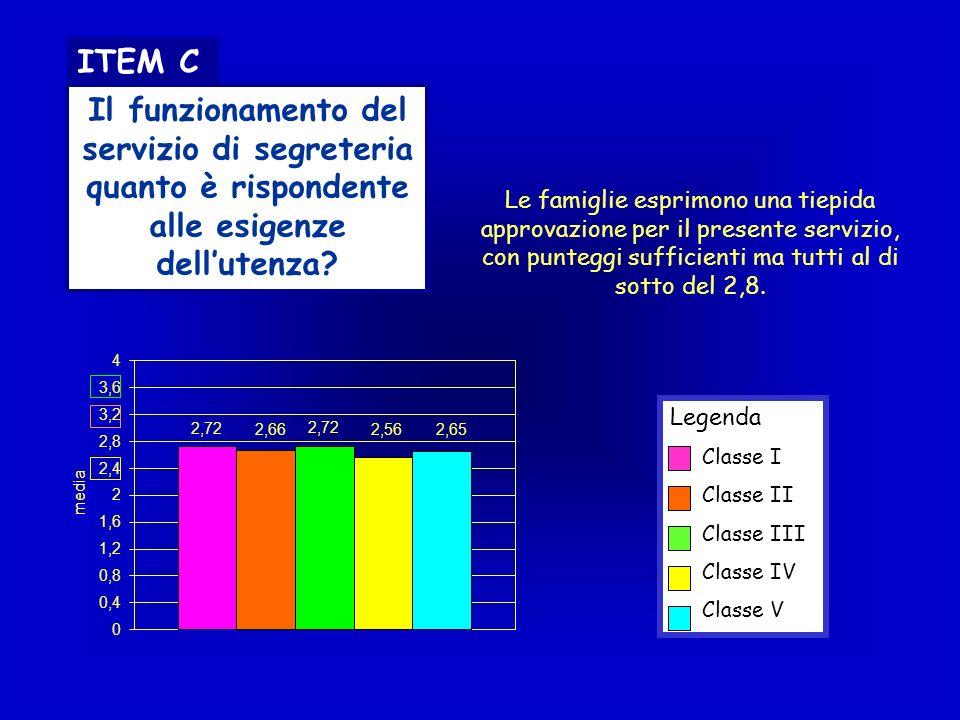 ITEM C Il funzionamento del servizio di segreteria quanto è rispondente alle esigenze dell'utenza
