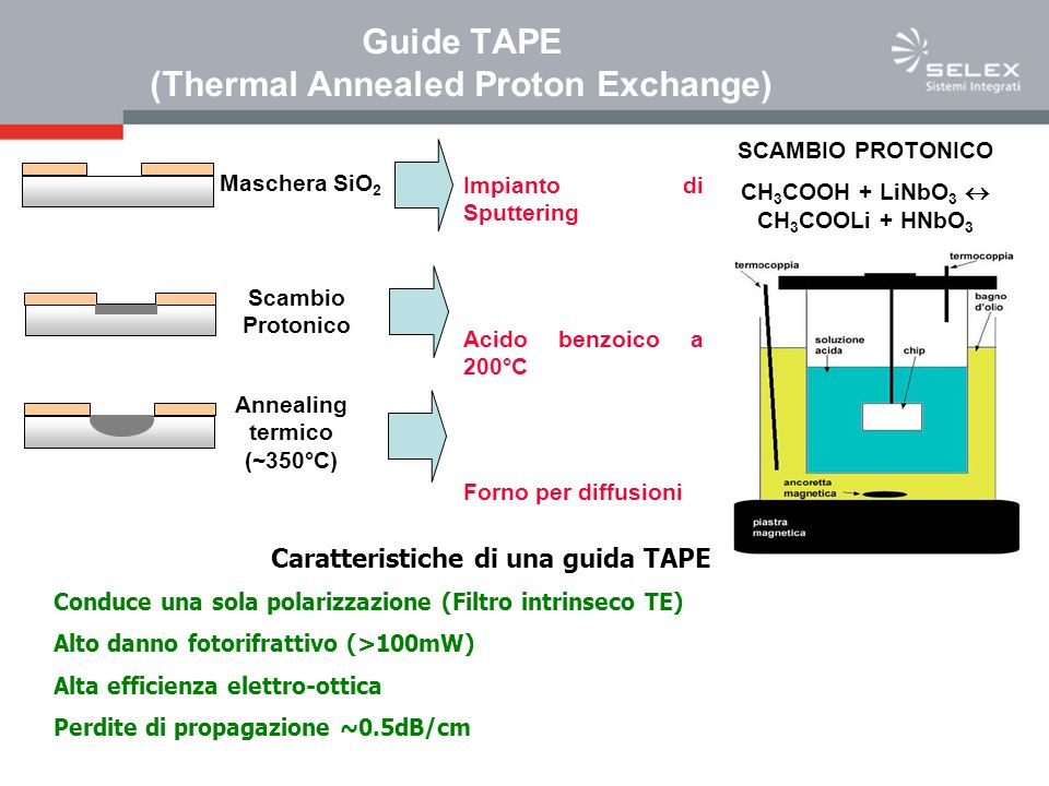Guide TAPE (Thermal Annealed Proton Exchange)