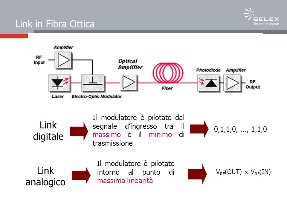 Link in Fibra Ottica Link digitale Link analogico