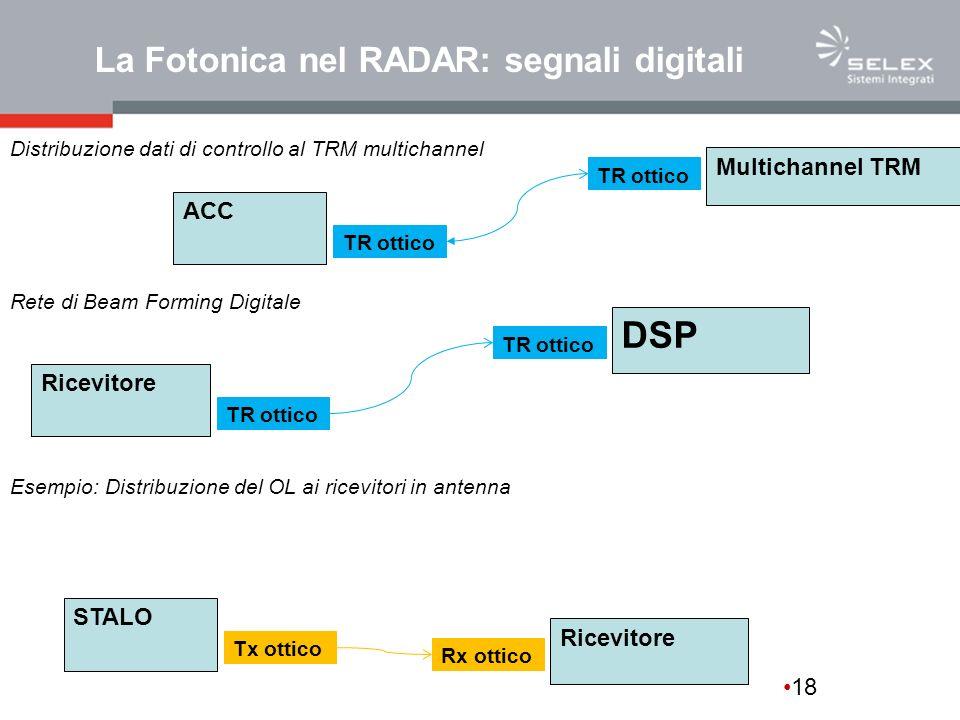 DSP La Fotonica nel RADAR: segnali digitali Multichannel TRM ACC