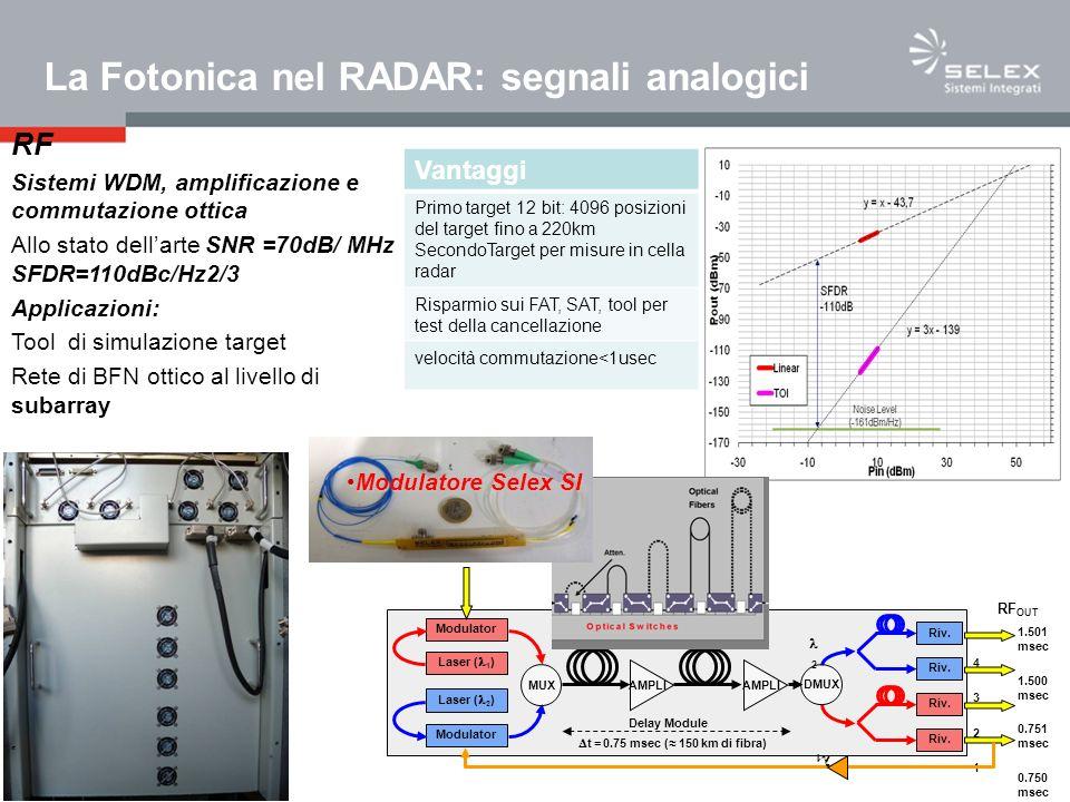 La Fotonica nel RADAR: segnali analogici