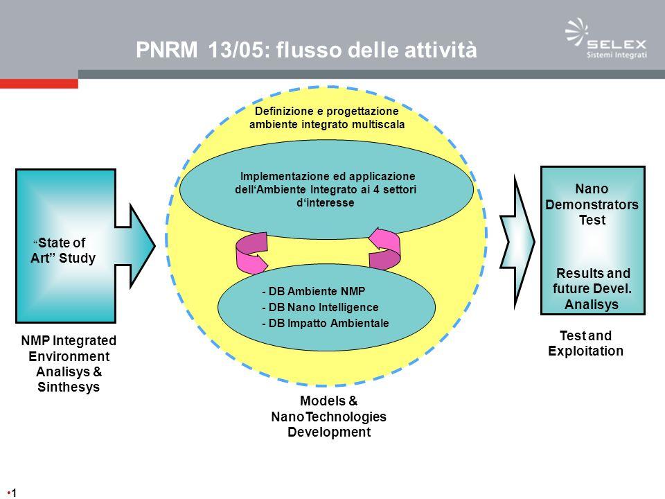 PNRM 13/05: flusso delle attività