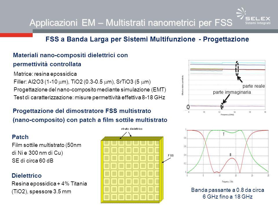 Applicazioni EM – Multistrati nanometrici per FSS