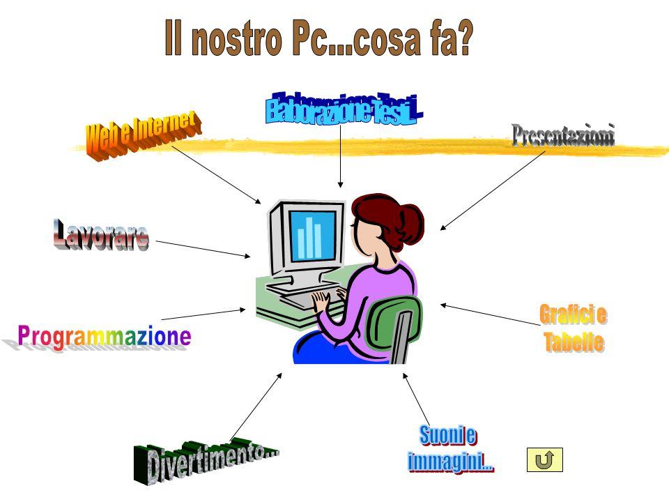 Il nostro Pc...cosa fa Elaborazione Testi... Web e Internet