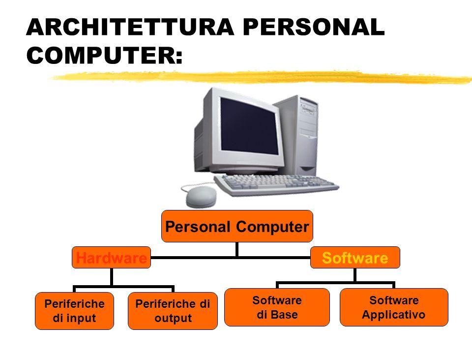 ARCHITETTURA PERSONAL COMPUTER: