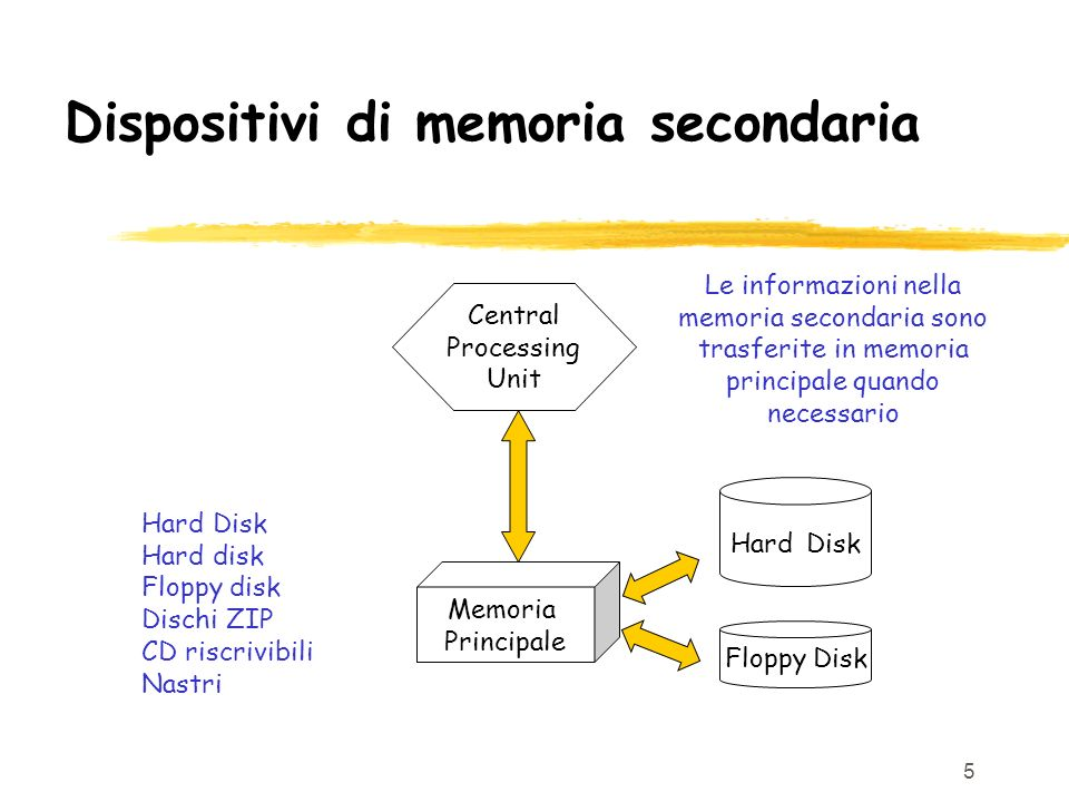 Dispositivi di memoria secondaria