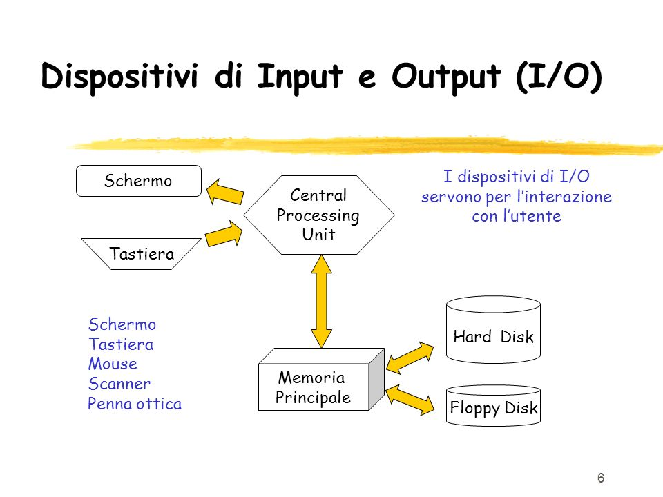 Dispositivi di Input e Output (I/O)