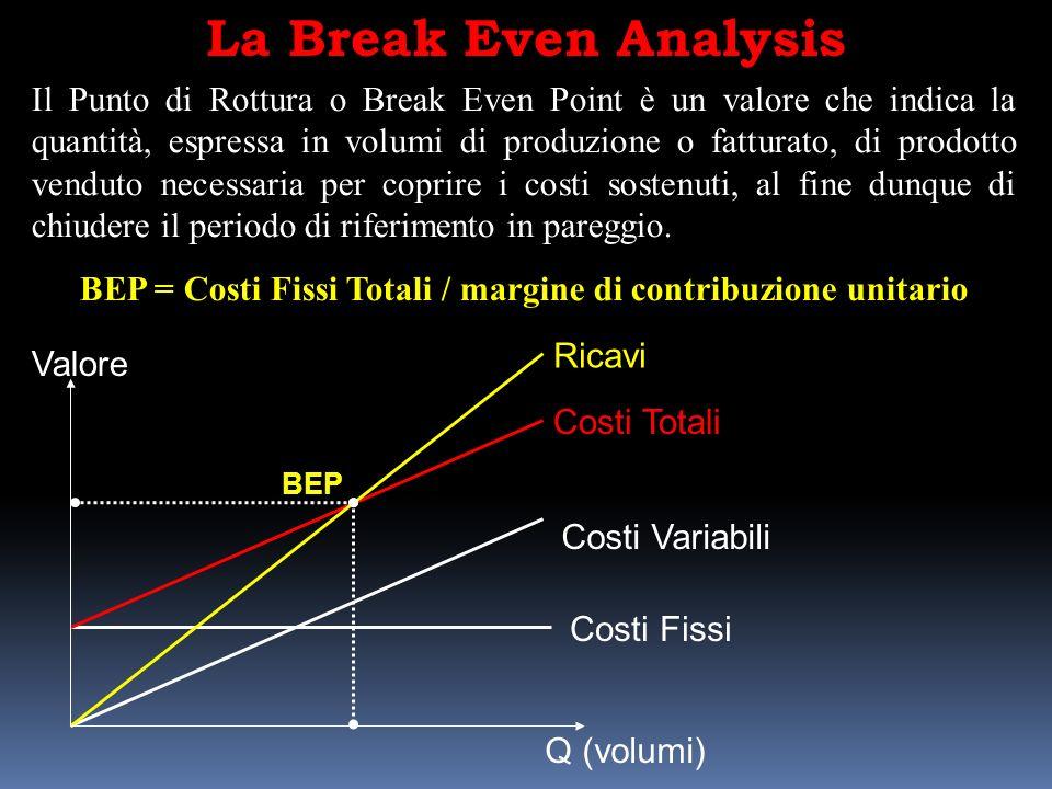 BEP = Costi Fissi Totali / margine di contribuzione unitario