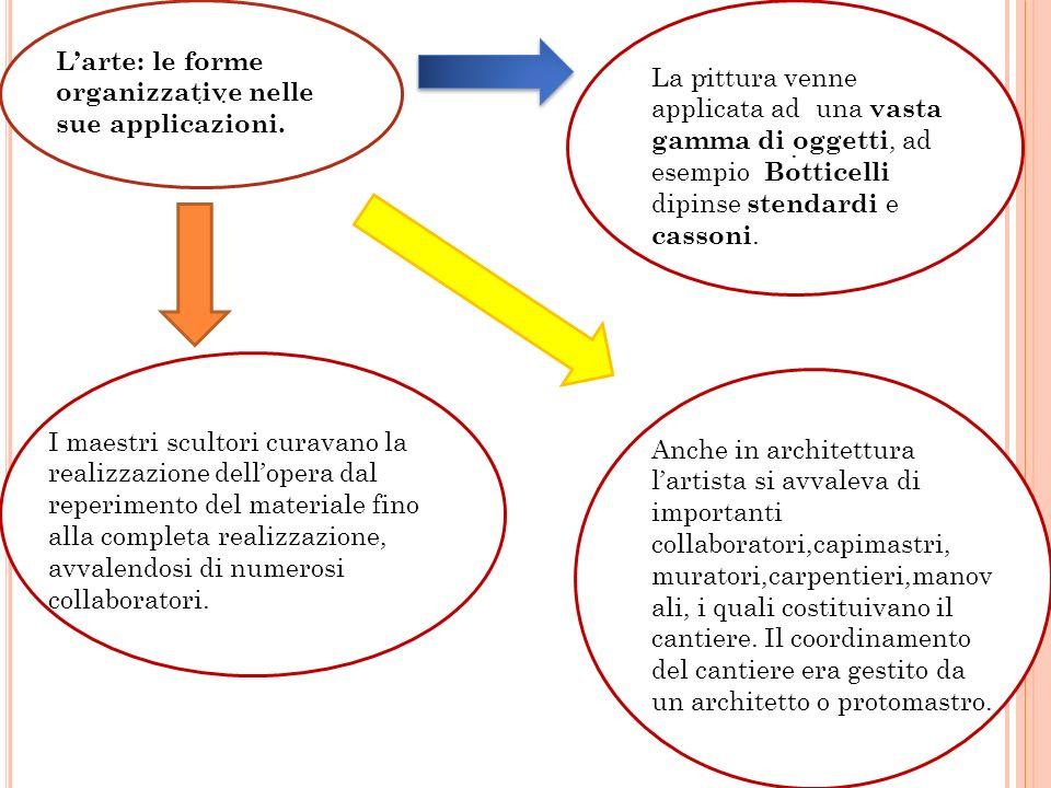 . . L'arte: le forme organizzative nelle sue applicazioni. .