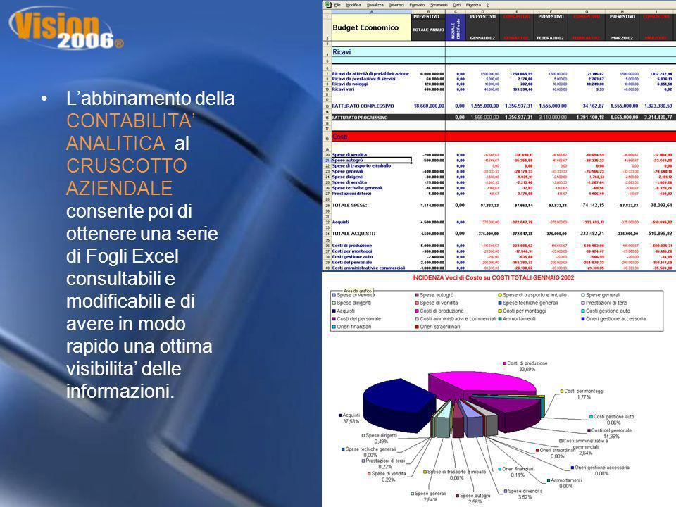 L'abbinamento della CONTABILITA' ANALITICA al CRUSCOTTO AZIENDALE consente poi di ottenere una serie di Fogli Excel consultabili e modificabili e di avere in modo rapido una ottima visibilita' delle informazioni.