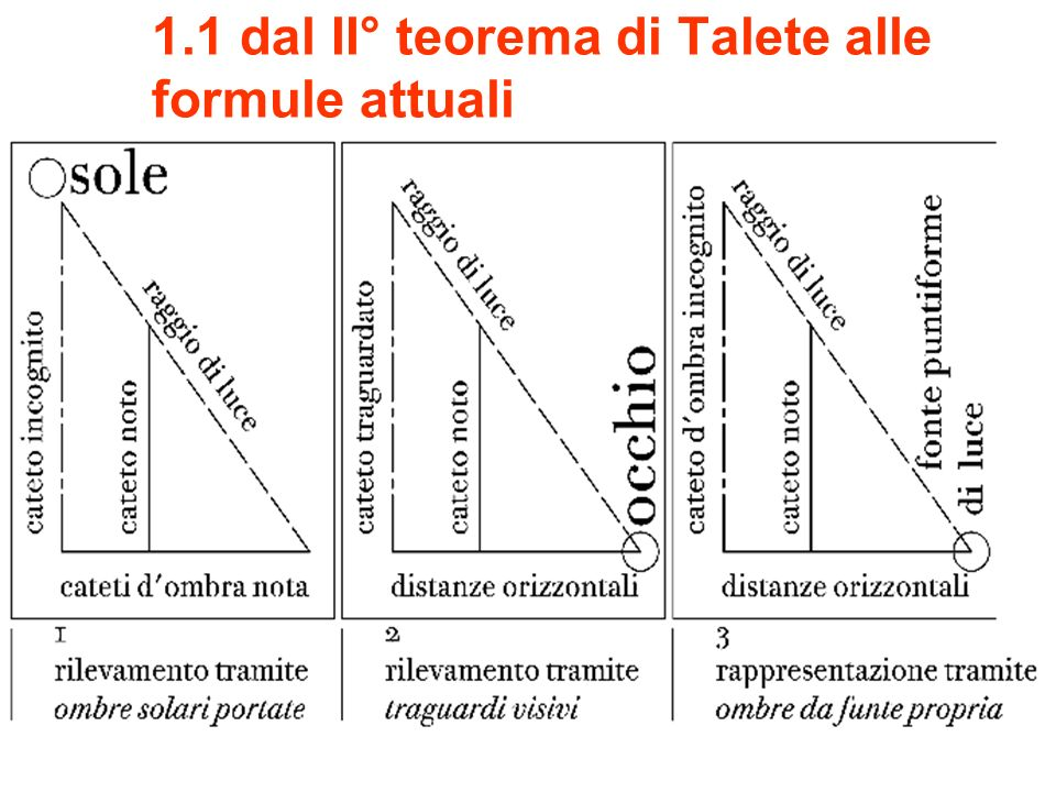 1.1 dal II° teorema di Talete alle formule attuali