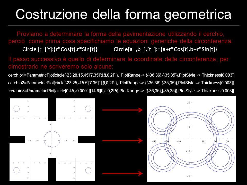 Costruzione della forma geometrica