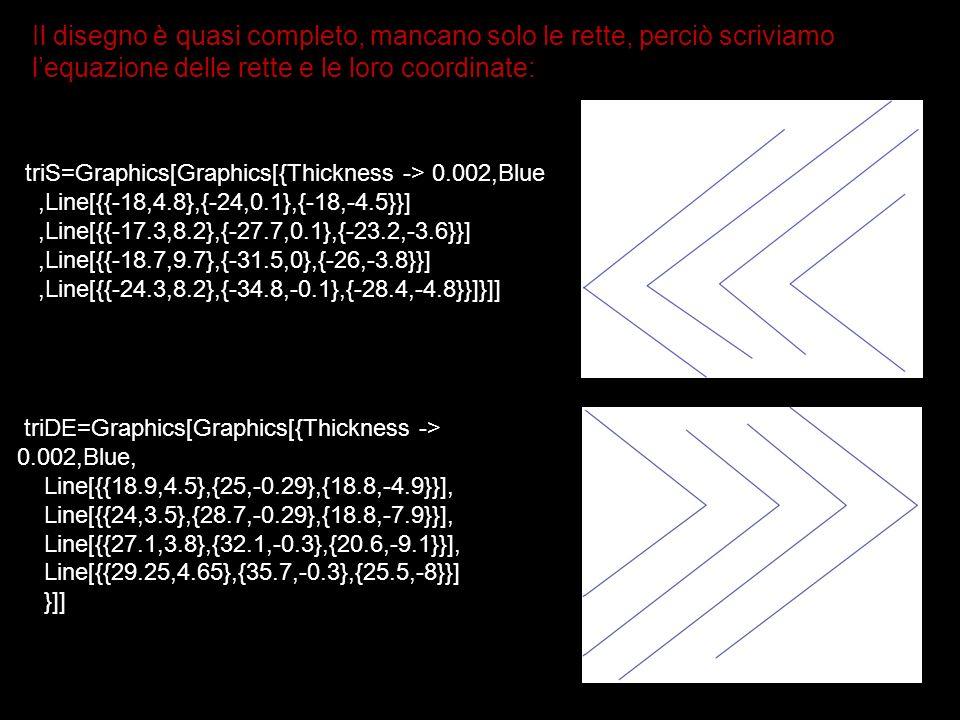 Il disegno è quasi completo, mancano solo le rette, perciò scriviamo l'equazione delle rette e le loro coordinate: