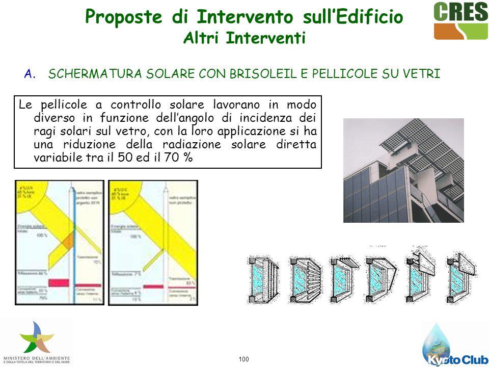 Proposte di Intervento sull'Edificio Altri Interventi