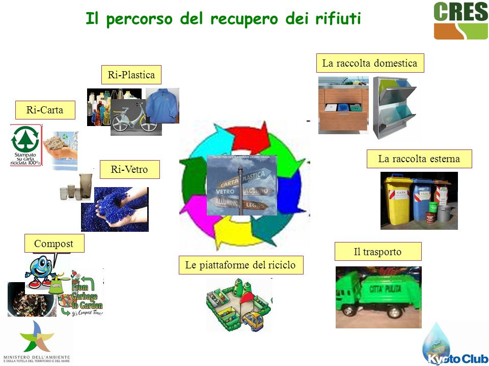 Il percorso del recupero dei rifiuti
