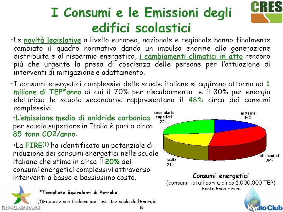 I Consumi e le Emissioni degli edifici scolastici