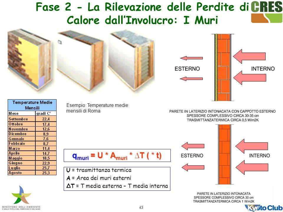 Fase 2 - La Rilevazione delle Perdite di Calore dall'Involucro: I Muri