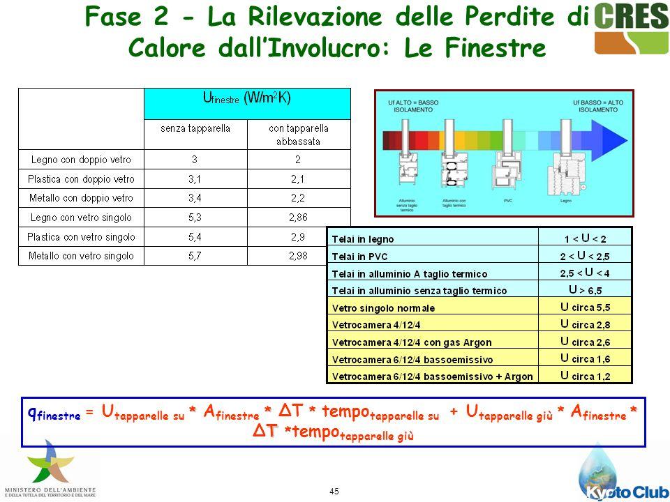 Fase 2 - La Rilevazione delle Perdite di Calore dall'Involucro: Le Finestre