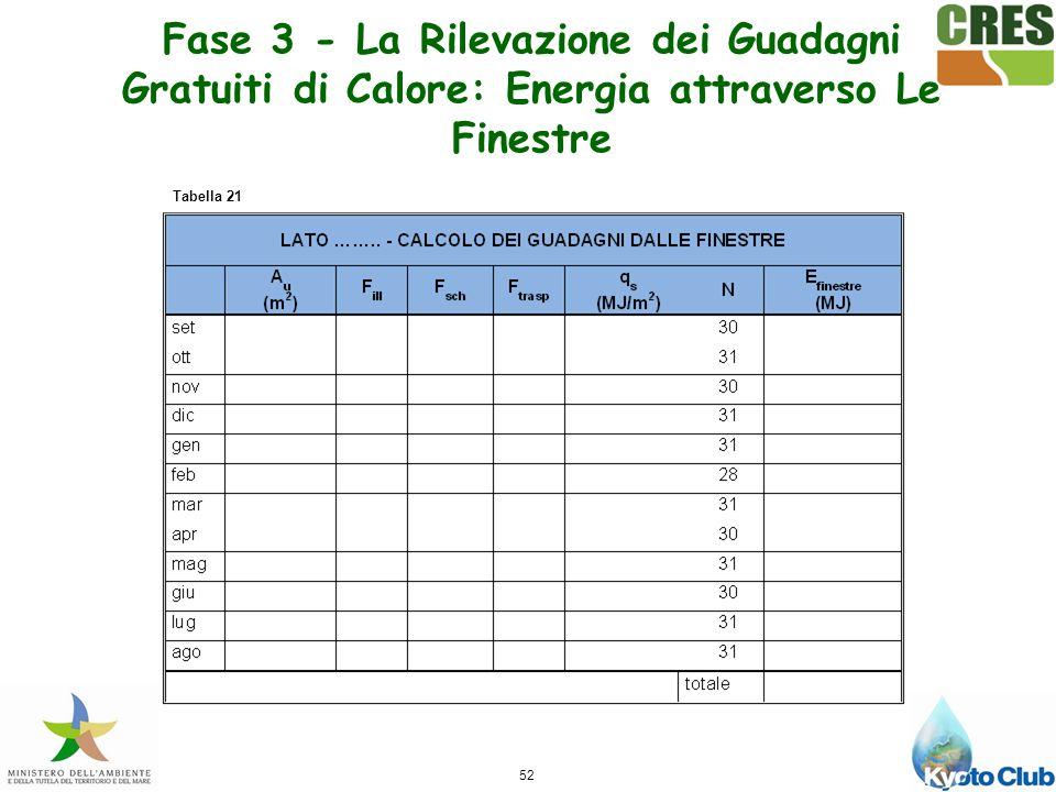 Fase 3 - La Rilevazione dei Guadagni Gratuiti di Calore: Energia attraverso Le Finestre
