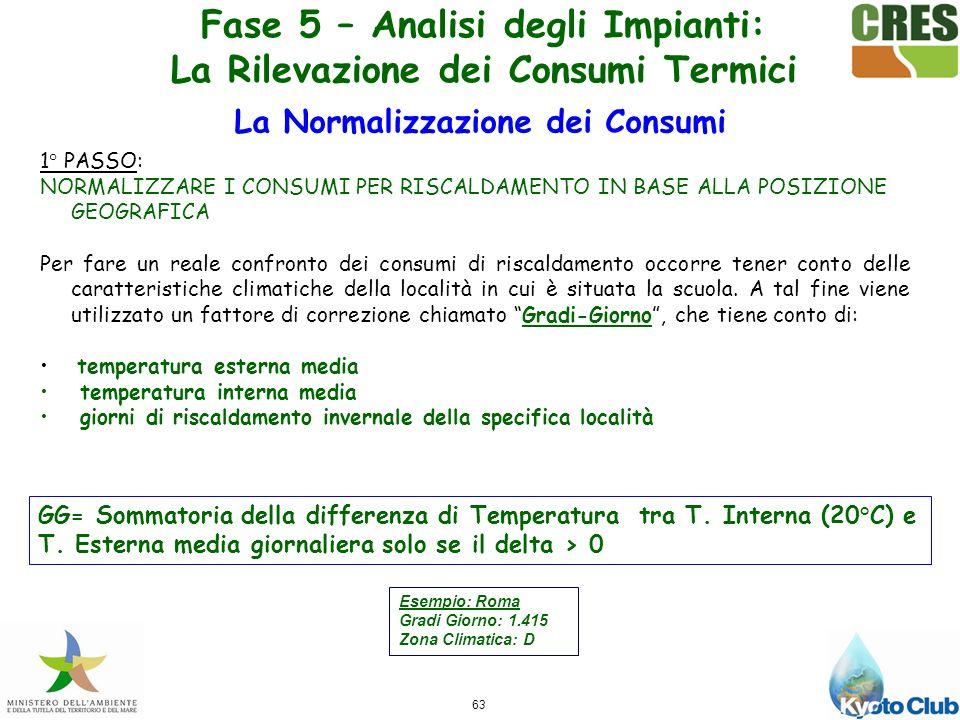 Fase 5 – Analisi degli Impianti: La Rilevazione dei Consumi Termici