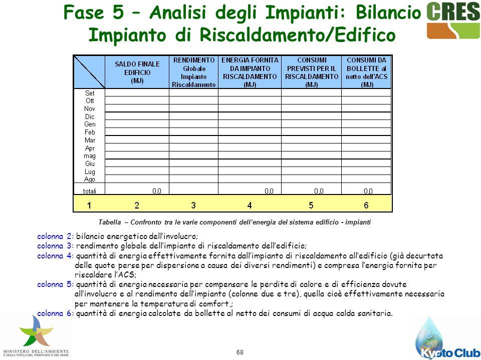 Fase 5 – Analisi degli Impianti: Bilancio Impianto di Riscaldamento/Edifico